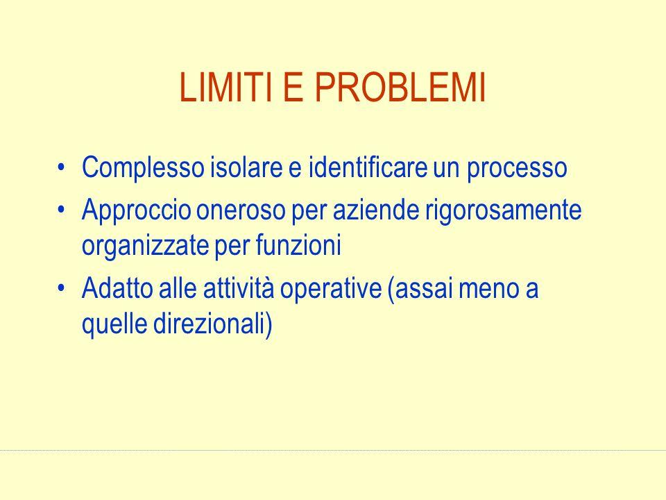 LIMITI E PROBLEMI Complesso isolare e identificare un processo Approccio oneroso per aziende rigorosamente organizzate per funzioni Adatto alle attivi