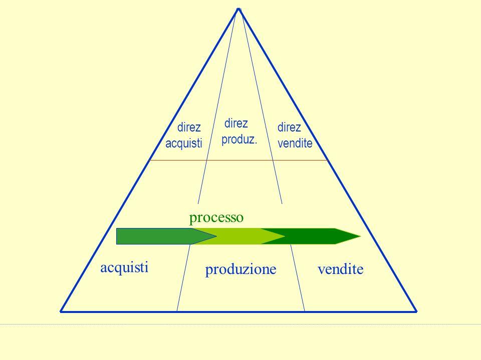 acquisti produzionevendite direz acquisti direz produz. direz vendite processo