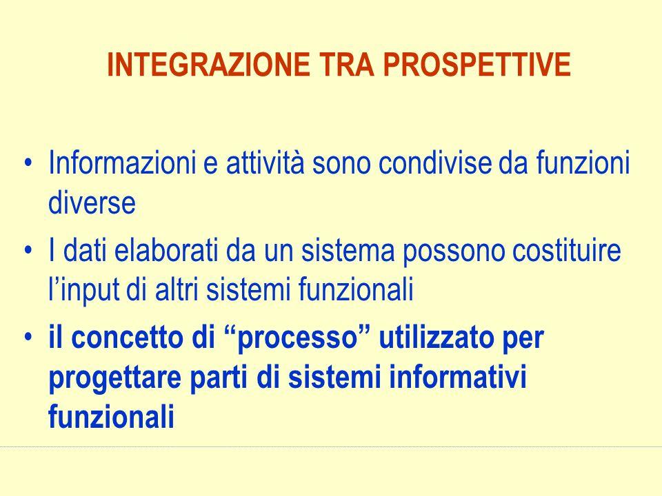 INTEGRAZIONE TRA PROSPETTIVE Informazioni e attività sono condivise da funzioni diverse I dati elaborati da un sistema possono costituire linput di al