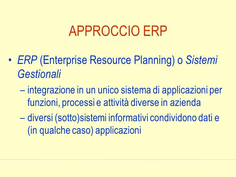 APPROCCIO ERP ERP (Enterprise Resource Planning) o Sistemi Gestionali –integrazione in un unico sistema di applicazioni per funzioni, processi e attiv