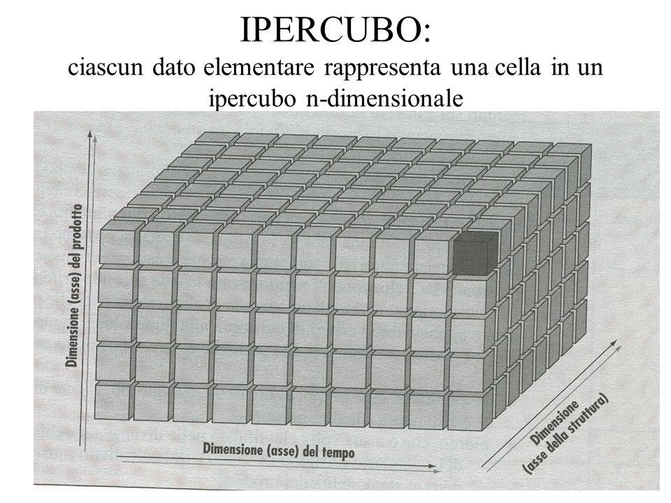 IPERCUBO: ciascun dato elementare rappresenta una cella in un ipercubo n-dimensionale
