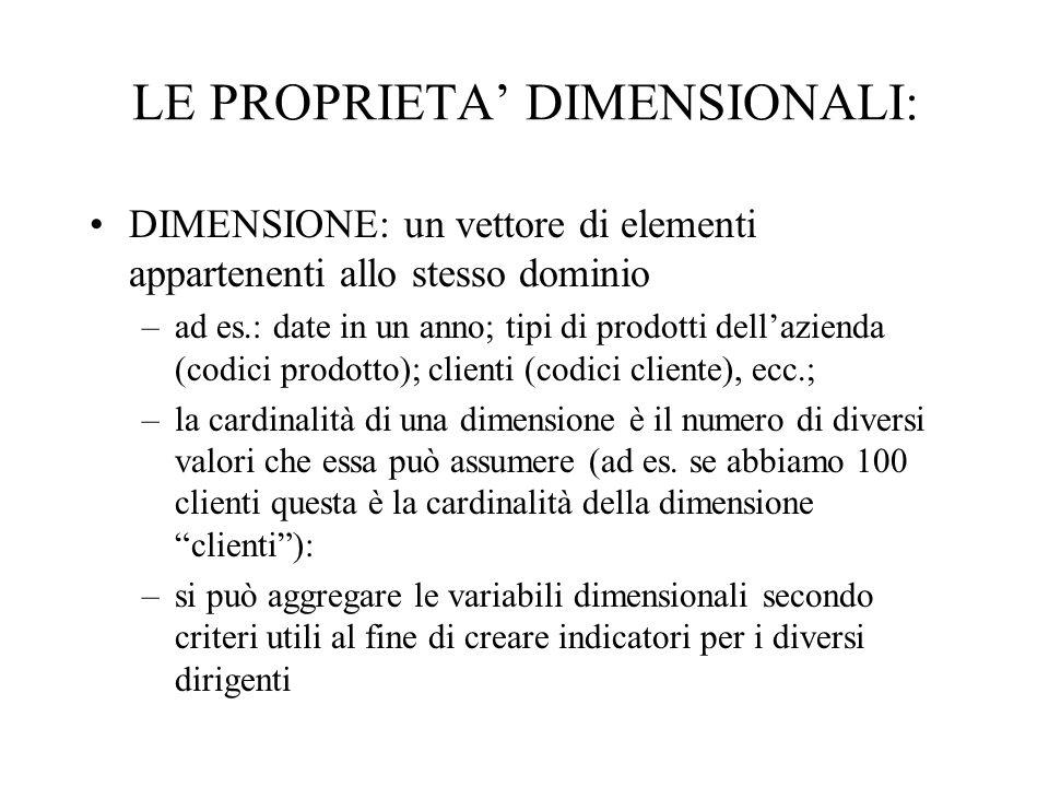 LE PROPRIETA DIMENSIONALI: DIMENSIONE: un vettore di elementi appartenenti allo stesso dominio –ad es.: date in un anno; tipi di prodotti dellazienda