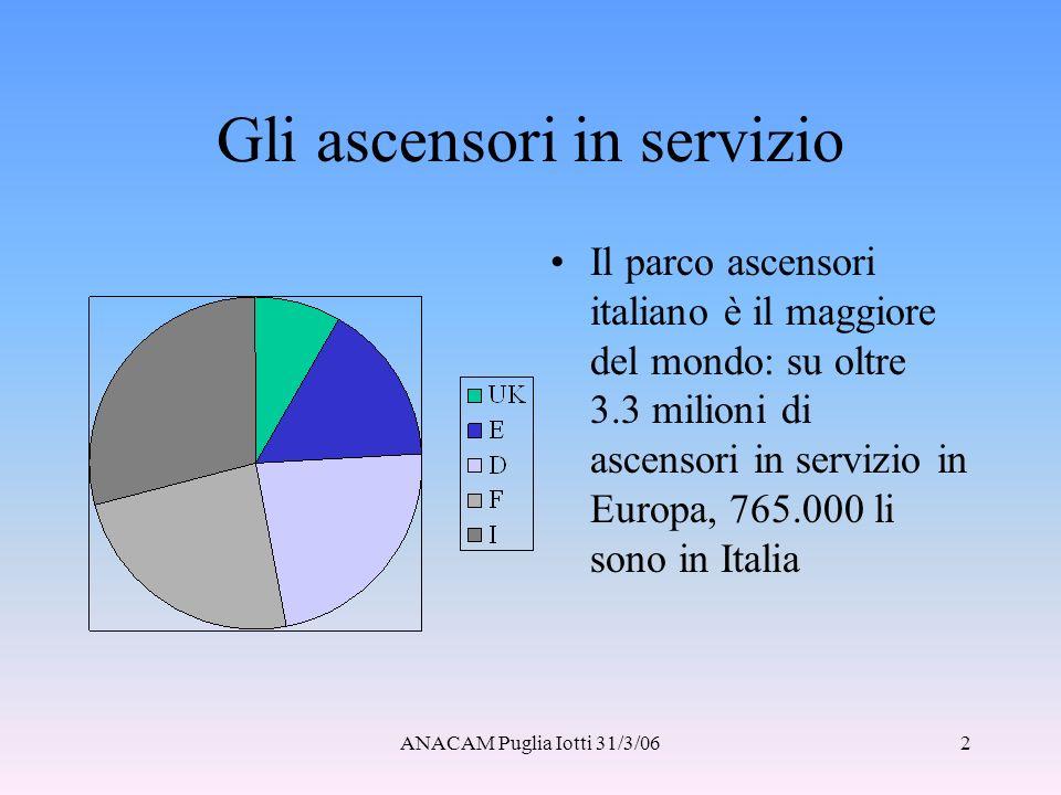 ANACAM Puglia Iotti 31/3/063 Letà degli ascensori italiani Gli ascensori italiani sono tra i più vecchi del mondo: oltre il 40% ha più di 30 anni e solo il 10% circa è conforme alle più recenti norme di sicurezza