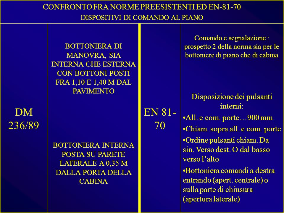 CONFRONTO FRA NORME PREESISTENTI ED EN-81-70 DISPOSITIVI DI COMANDO AL PIANO DM 236/89 BOTTONIERA DI MANOVRA, SIA INTERNA CHE ESTERNA CON BOTTONI POSTI FRA 1,10 E 1,40 M DAL PAVIMENTO EN 81- 70 Comando e segnalazione : prospetto 2 della norma sia per le bottoniere di piano che di cabina Disposizione dei pulsanti interni: All.
