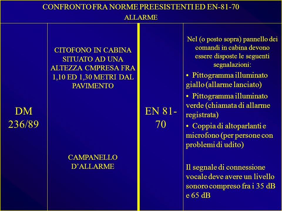 CONFRONTO FRA NORME PREESISTENTI ED EN-81-70 ALLARME DM 236/89 CITOFONO IN CABINA SITUATO AD UNA ALTEZZA CMPRESA FRA 1,10 ED 1,30 METRI DAL PAVIMENTO EN 81- 70 Nel (o posto sopra) pannello dei comandi in cabina devono essere disposte le seguenti segnalazioni: Pittogramma illuminato giallo (allarme lanciato) Pittogramma illuminato verde (chiamata di allarme registrata) Coppia di altoparlanti e microfono (per persone con problemi di udito) Il segnale di connessione vocale deve avere un livello sonoro compreso fra i 35 dB e 65 dB CAMPANELLO DALLARME