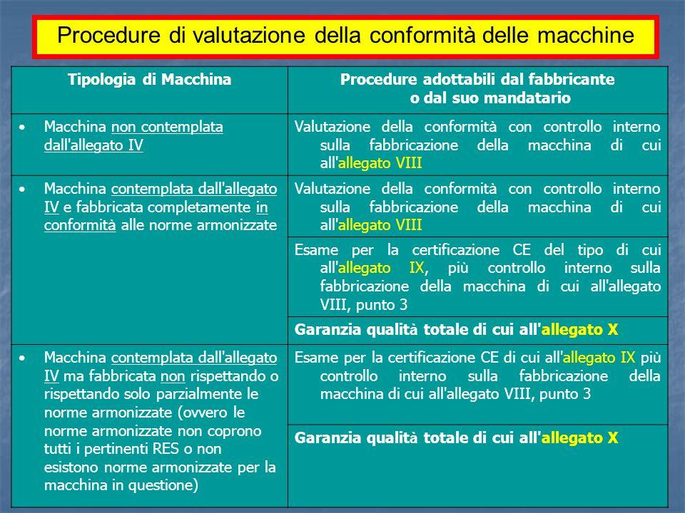 Ing. P. Tattoli - ISPESL ANACAM - ISPESL Firenze, aprile 2009 Tipologia di MacchinaProcedure adottabili dal fabbricante o dal suo mandatario Macchina