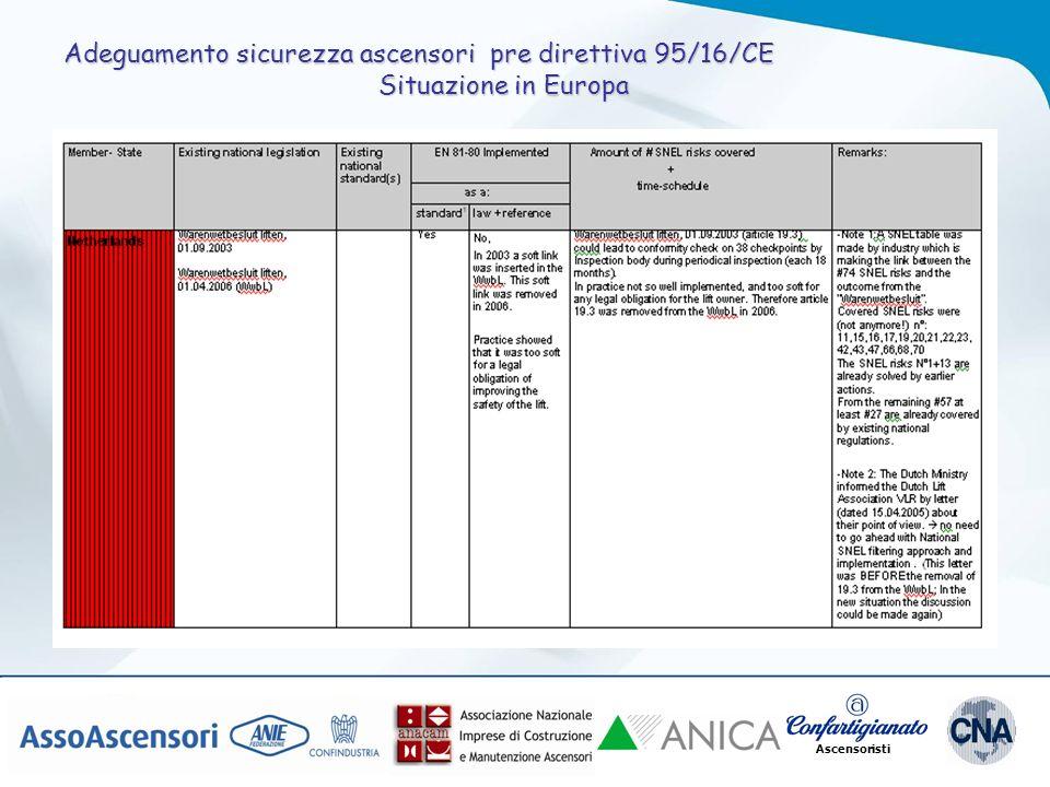 Ascensoristi Adeguamento sicurezza ascensori pre direttiva 95/16/CE Situazione in Europa
