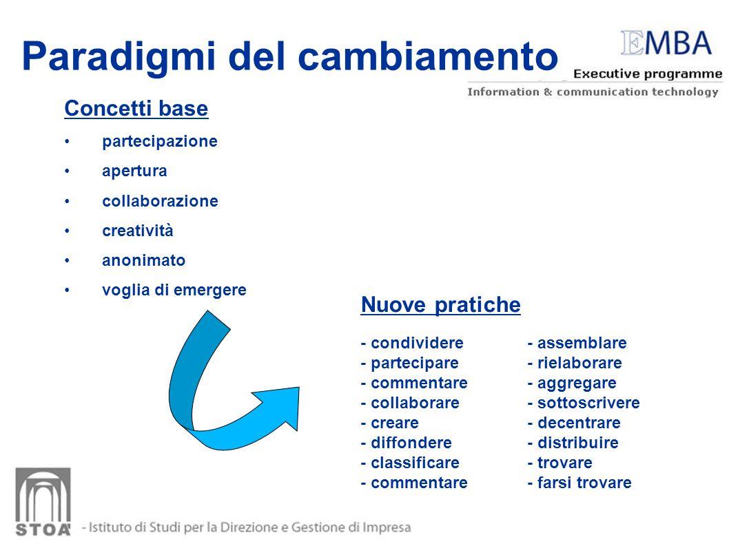 Paradigmi del cambiamento Concetti base partecipazione apertura collaborazione creatività anonimato voglia di emergere - condividere - partecipare - c