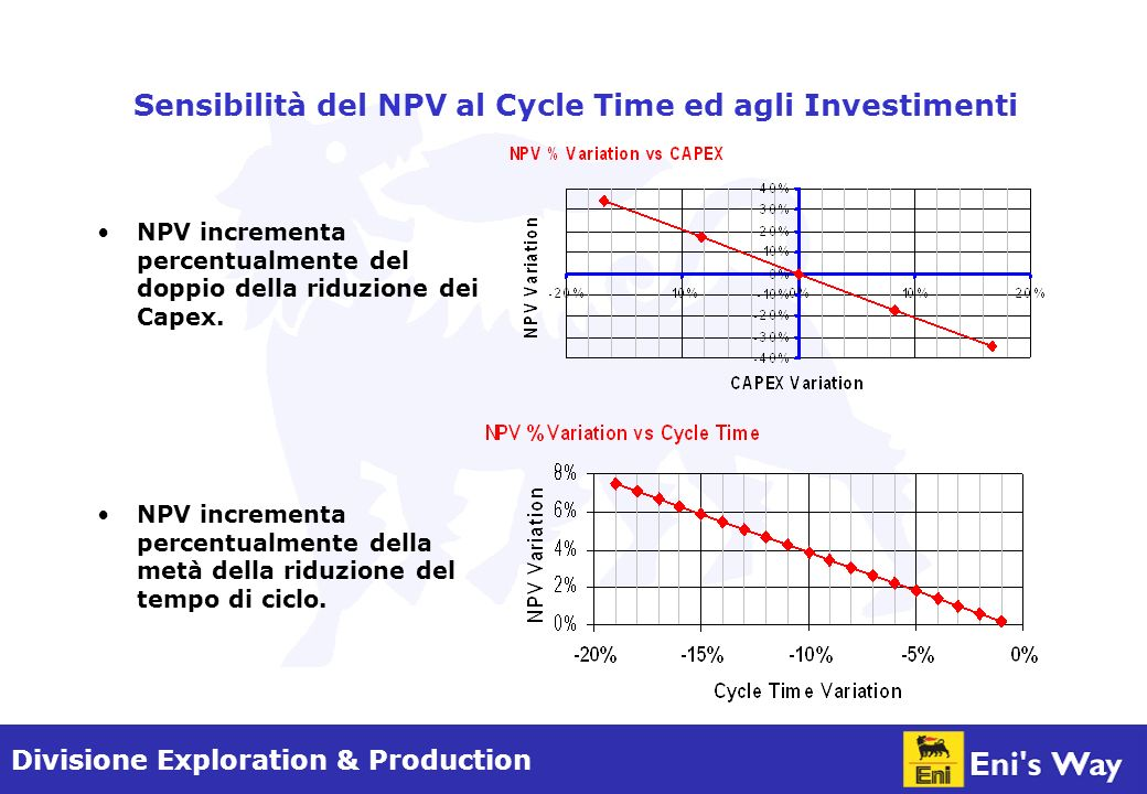 Divisione Exploration & Production Sensibilità del NPV al Cycle Time ed agli Investimenti NPV incrementa percentualmente del doppio della riduzione dei Capex.