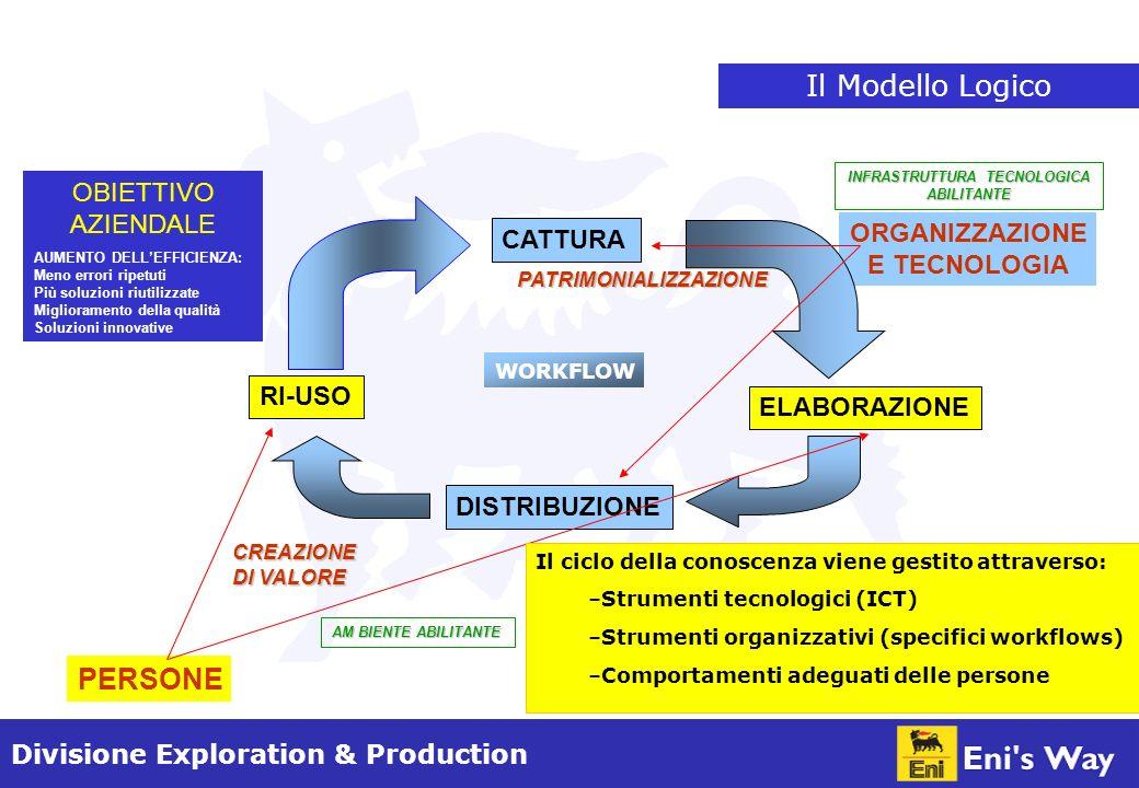 Divisione Exploration & Production Sistema di Gestione della Conoscenza (KMS) KMS ICT ORGANIZZAZIONECOMPORTAMENTI DELLE PERSONE Lefficacia del sistema dipende da tre fattori concorrenti: Strumenti ICT: strumenti di gestione dei dati e dellinformazione Strumenti Organizzativi: procedure ed organizzazione dellimpresa finalizzate allottimizzazione dellutilizzo delle capacità delle persone Comportamenti delle persone: condivisione, collaborazione e proattività Sistema che mira a migliorare il risultato economico dellimpresa.