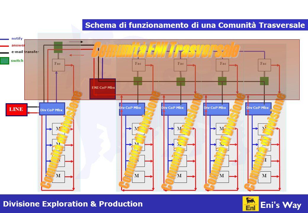Divisione Exploration & Production ENI CoP Mbx Div CoP Mbx M M M M M M M M M M M M M M M M M M M M Fac LINE Schema di funzionamento di una Comunità Trasversale notify answer e-mail transfer switch