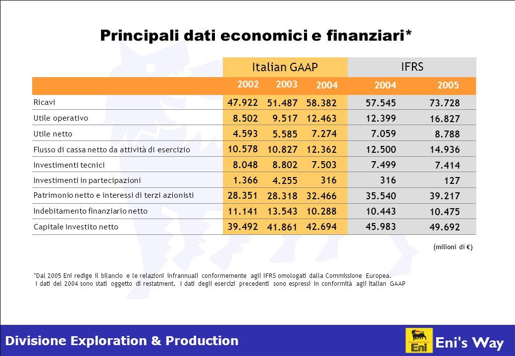 Divisione Exploration & Production 58.382 12.463 7.274 12.362 7.503 316 32.466 10.288 42.694 Principali dati economici e finanziari* (milioni di ) Capitale investito netto Indebitamento finanziario netto Patrimonio netto e interessi di terzi azionisti Investimenti in partecipazioni Investimenti tecnici Flusso di cassa netto da attività di esercizio Utile netto Utile operativo Ricavi 47.922 8.502 4.593 10.578 8.048 1.366 28.351 11.141 39.492 51.487 9.517 5.585 10.827 8.802 4.255 28.318 13.543 41.861 *Dal 2005 Eni redige il bilancio e le relazioni infrannuali conformemente agli IFRS omologati dalla Commissione Europea.