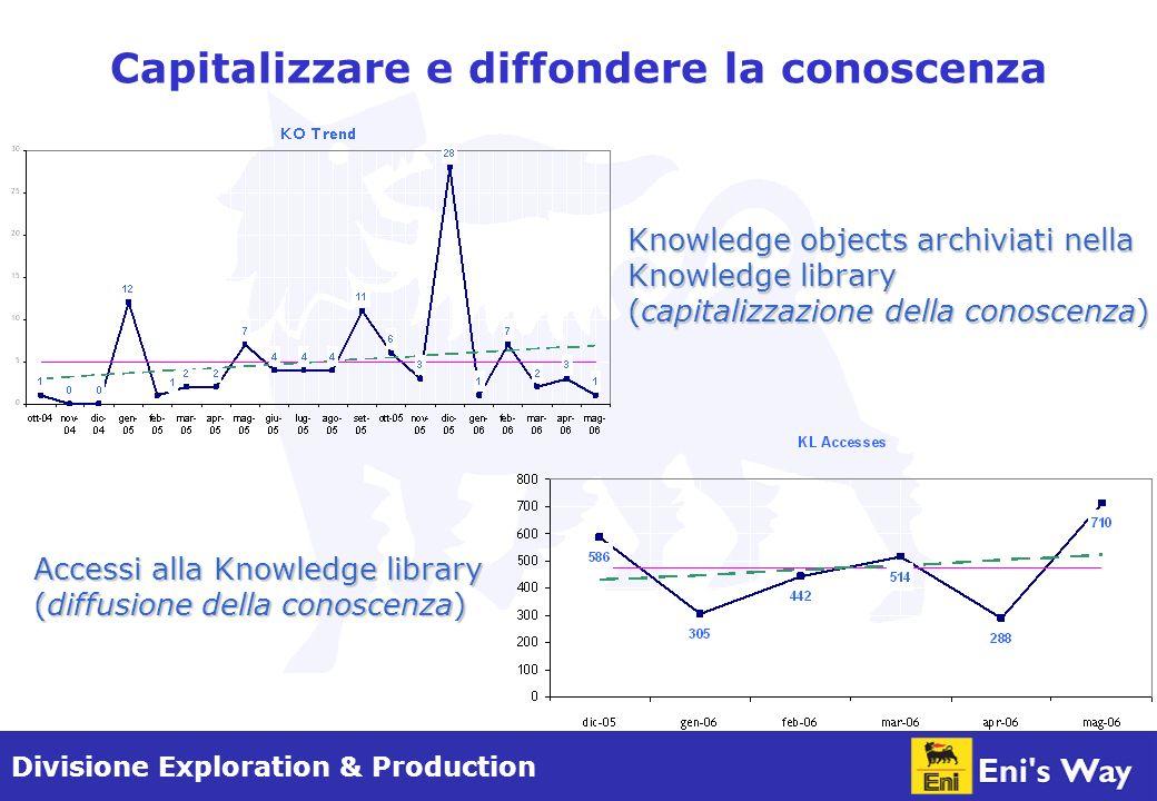 Divisione Exploration & Production Capitalizzare e diffondere la conoscenza Knowledge objects archiviati nella Knowledge library (capitalizzazione della conoscenza) Accessi alla Knowledge library (diffusione della conoscenza)