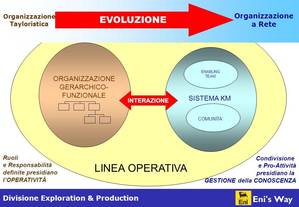 Divisione Exploration & Production ORGANIZZAZIONE GERARCHICO- FUNZIONALE SISTEMA KM ENABLING TEAM COMUNITA Condivisione e Pro-Attività presidiano la GESTIONE della CONOSCENZA Ruoli e Responsabilità definite presidiano lOPERATIVITÀ LINEA OPERATIVA INTERAZIONE Organizzazione Tayloristica Organizzazione a Rete EVOLUZIONE