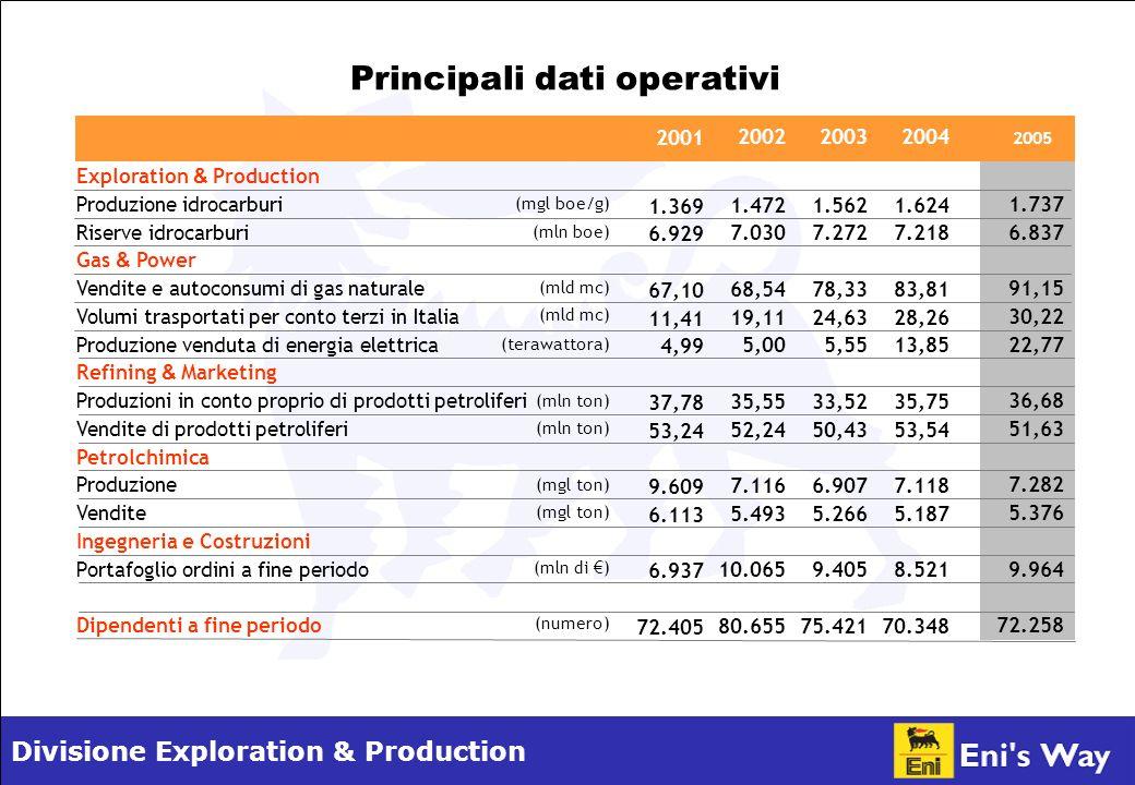Divisione Exploration & Production Exploration & Production Produzione idrocarburi Riserve idrocarburi Gas & Power Vendite e autoconsumi di gas natura