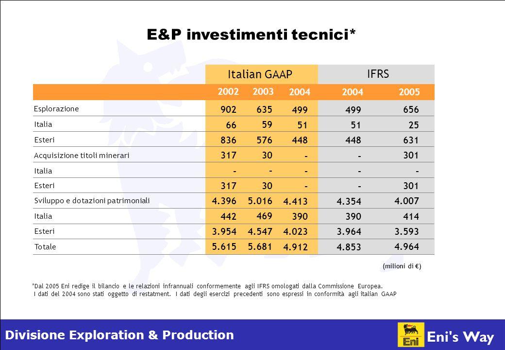 Divisione Exploration & Production E&P investimenti tecnici* 499 51 448 - 4.413 390 4.023 4.912 (milioni di ) Esteri Italia Sviluppo e dotazioni patrimoniali Esteri Italia Acquisizione titoli minerari Esteri Italia Esplorazione 902 66 836 317 - 317 4.396 442 3.954 5.615 635 59 576 30 - 30 5.016 469 4.547 5.681 *Dal 2005 Eni redige il bilancio e le relazioni infrannuali conformemente agli IFRS omologati dalla Commissione Europea.
