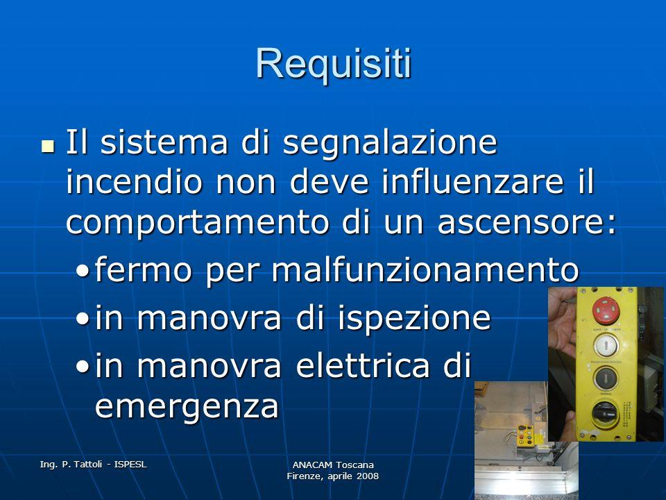 Ing. P. Tattoli - ISPESL ANACAM Toscana Firenze, aprile 2008 Requisiti dispositivo manuale Il dispositivo manuale deve essere: Bistabile (no lancio di