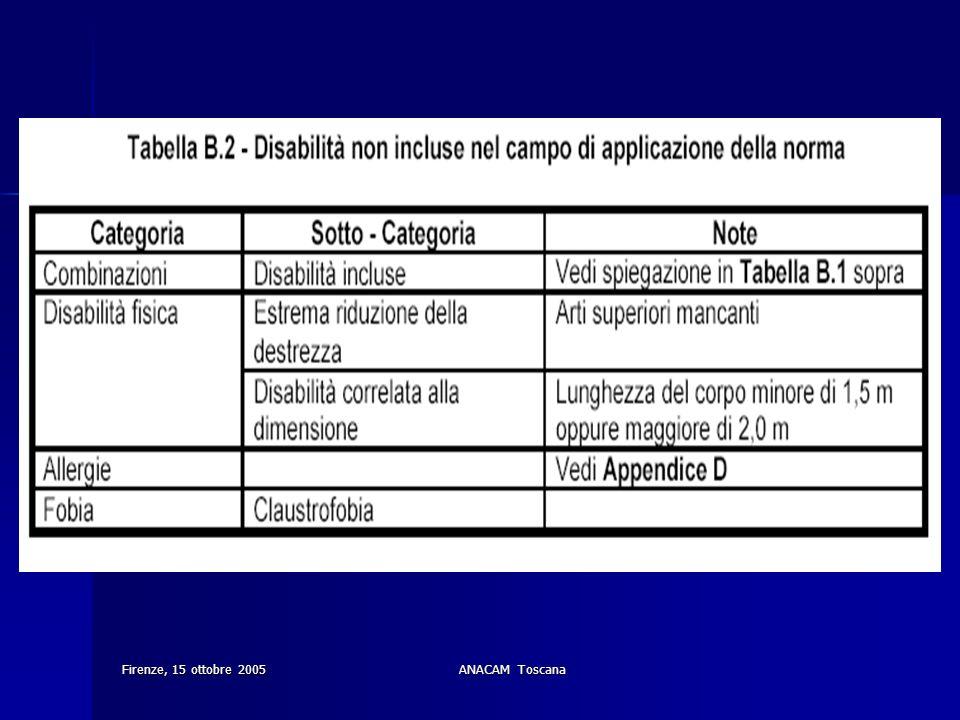 Firenze, 15 ottobre 2005ANACAM Toscana