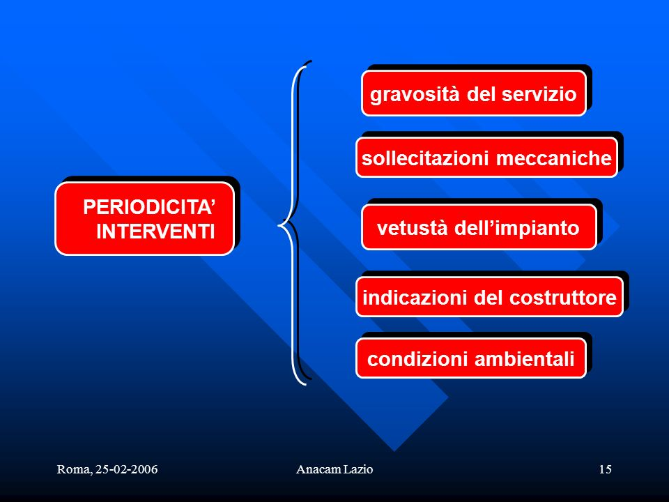 Roma, 25-02-2006Anacam Lazio15 PERIODICITA INTERVENTI PERIODICITA INTERVENTI gravosità del servizio sollecitazioni meccaniche vetustà dellimpianto indicazioni del costruttore condizioni ambientali