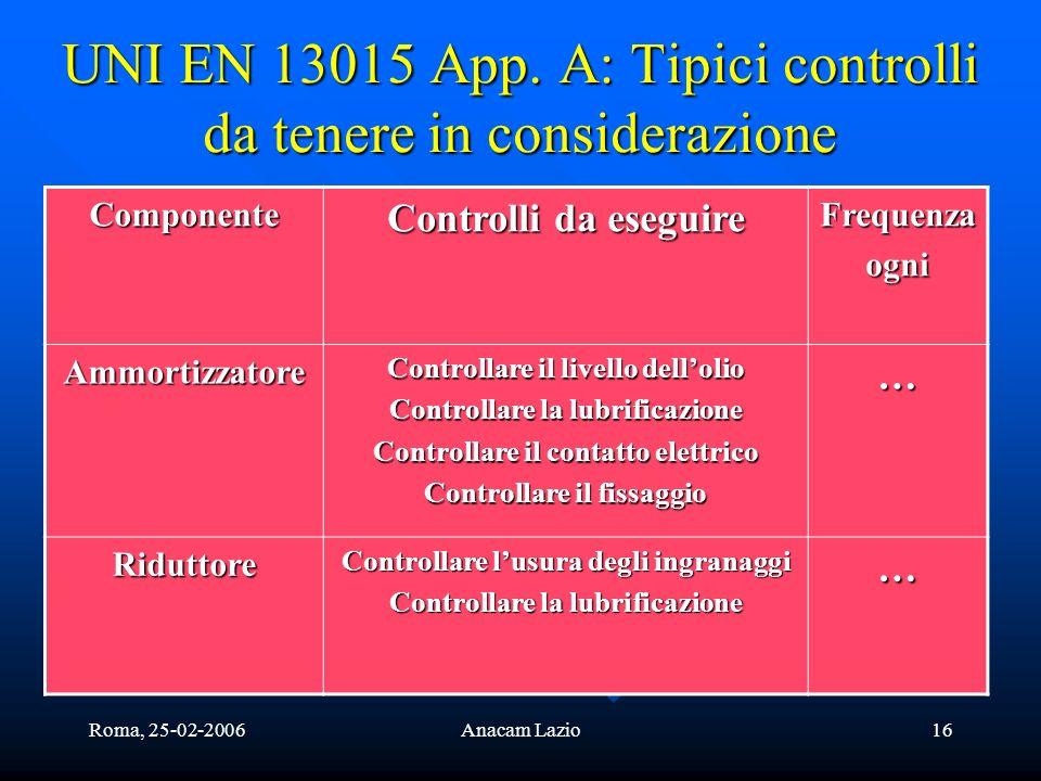 Roma, 25-02-2006Anacam Lazio16 UNI EN 13015 App. A: Tipici controlli da tenere in considerazione Componente Controlli da eseguire Frequenzaogni Ammort