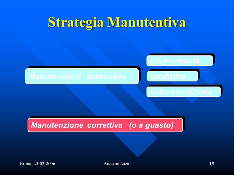 Roma, 25-02-2006Anacam Lazio19 Strategia Manutentiva Manutenzione preventiva Manutenzione correttiva (o a guasto) programmata predittiva sotto condizi
