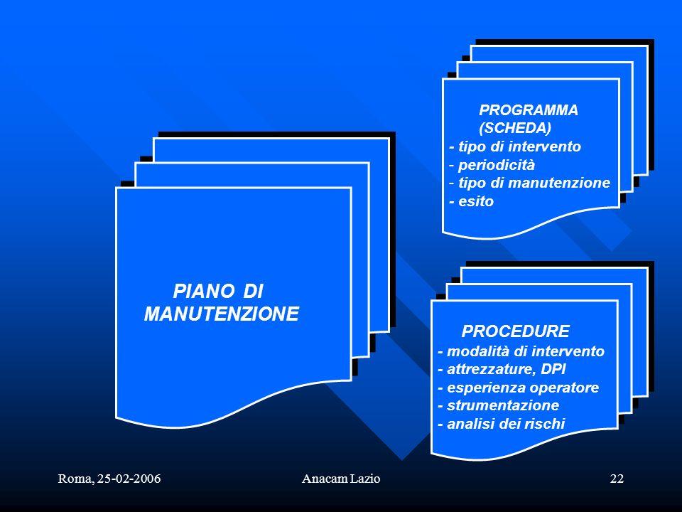 Roma, 25-02-2006Anacam Lazio22 PIANO DI MANUTENZIONE PIANO DI MANUTENZIONE PROGRAMMA (SCHEDA) - tipo di intervento - periodicità - tipo di manutenzion