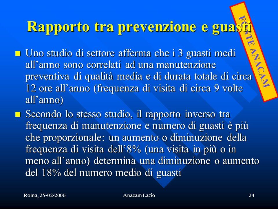 Roma, 25-02-2006Anacam Lazio24 FONTE ANACAM Rapporto tra prevenzione e guasti Uno studio di settore afferma che i 3 guasti medi allanno sono correlati