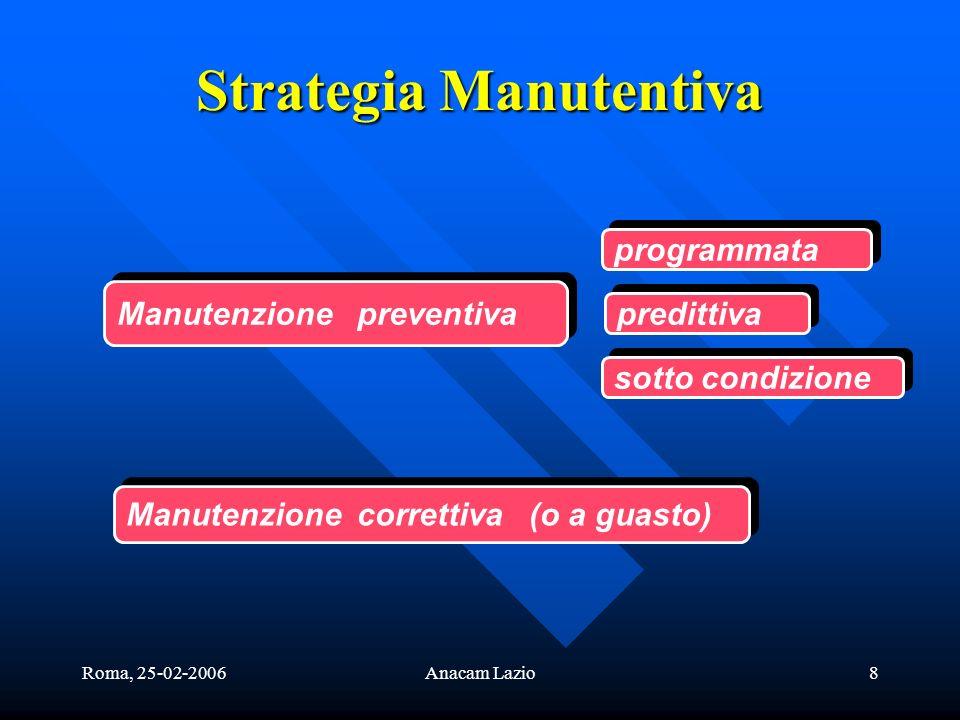 Roma, 25-02-2006Anacam Lazio8 Strategia Manutentiva Manutenzione preventiva Manutenzione correttiva (o a guasto) programmata predittiva sotto condizio