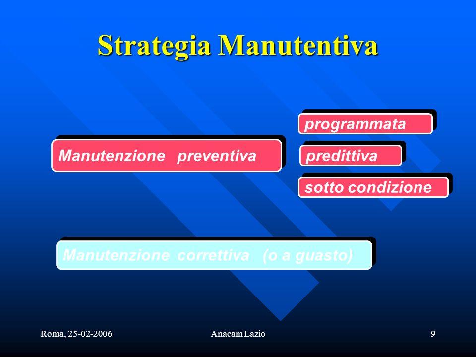 Roma, 25-02-2006Anacam Lazio9 Strategia Manutentiva Manutenzione preventiva Manutenzione correttiva (o a guasto) programmata predittiva sotto condizione