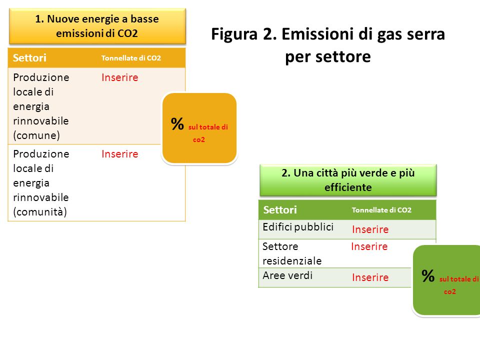 1. Nuove energie a basse emissioni di CO2 Settori Tonnellate di CO2 Produzione locale di energia rinnovabile (comune) Inserire Produzione locale di en