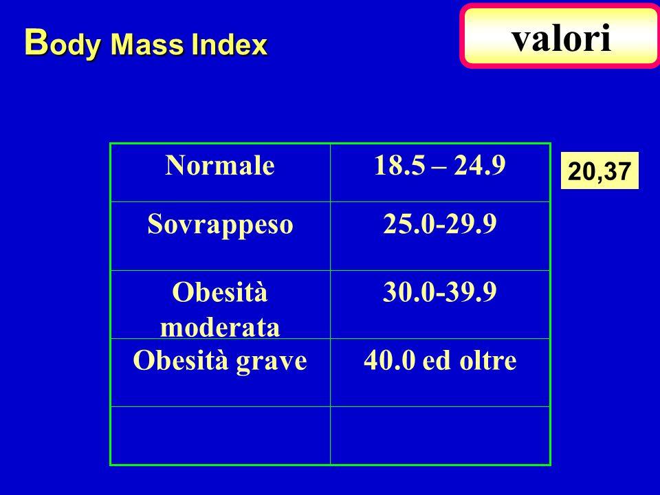 40.0 ed oltreObesità grave 30.0-39.9Obesità moderata 25.0-29.9Sovrappeso 18.5 – 24.9Normale B ody Mass Index valori 20,37