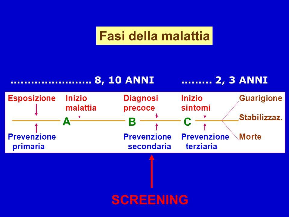 Fasi della malattia EsposizioneInizioDiagnosiInizioGuarigione malattiaprecocesintomi Stabilizzaz. PrevenzionePrevenzionePrevenzioneMorte primaria seco