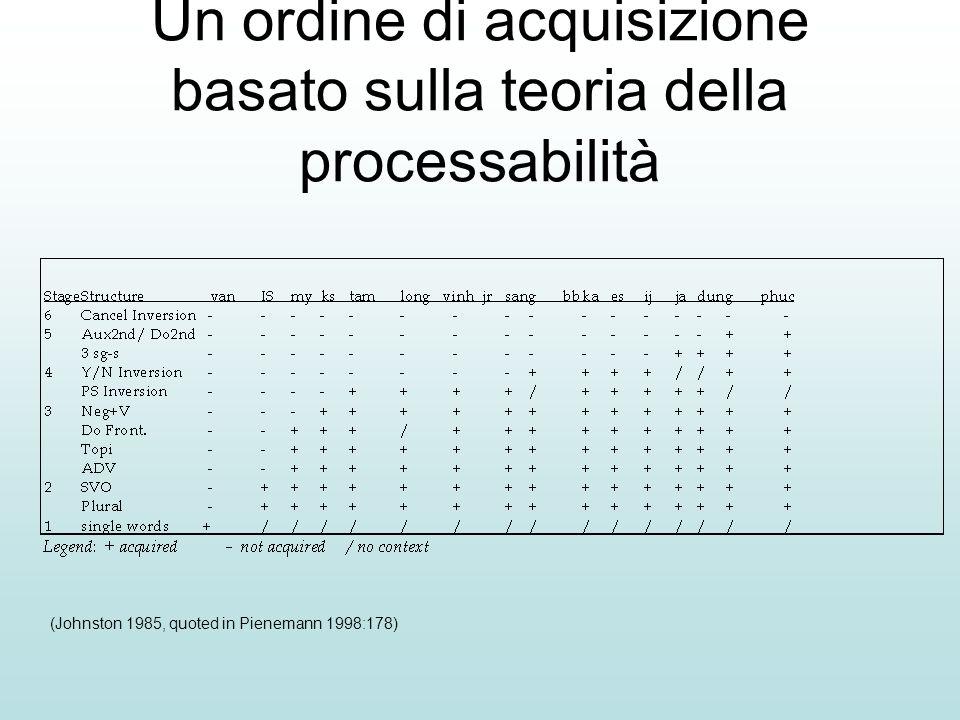 Un ordine di acquisizione basato sulla teoria della processabilità (Johnston 1985, quoted in Pienemann 1998:178)