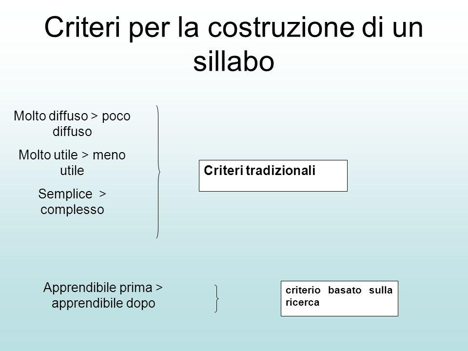 Criteri per la costruzione di un sillabo Criteri tradizionali criterio basato sulla ricerca Molto diffuso > poco diffuso Molto utile > meno utile Semp