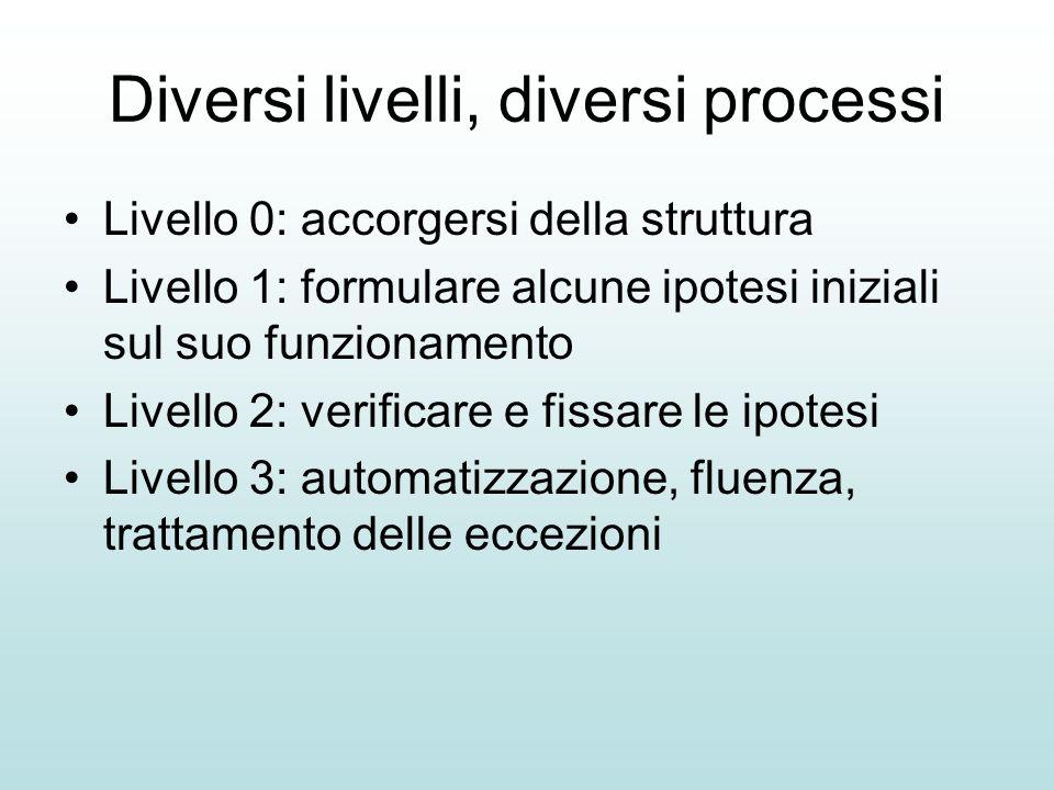 Diversi livelli, diversi processi Livello 0: accorgersi della struttura Livello 1: formulare alcune ipotesi iniziali sul suo funzionamento Livello 2: