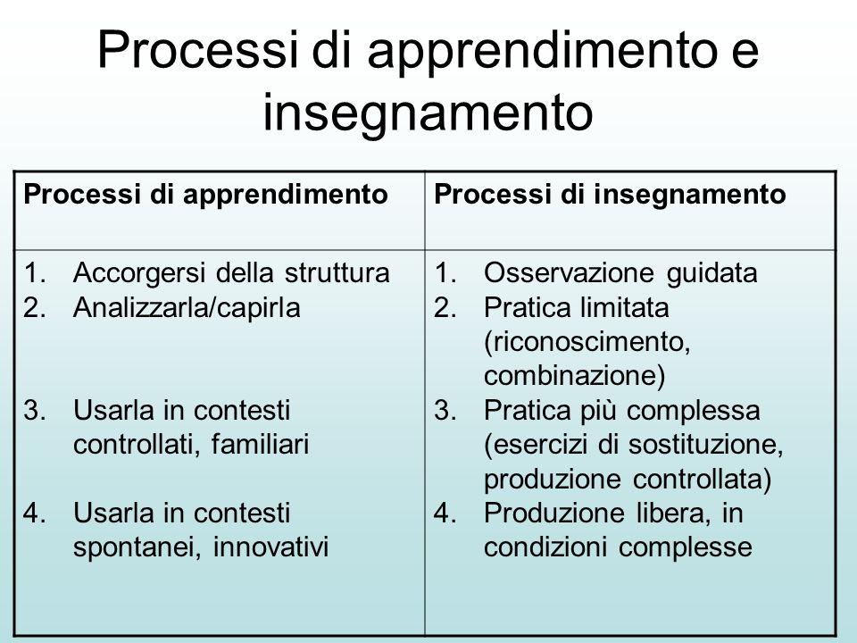 Processi di apprendimento e insegnamento Processi di apprendimentoProcessi di insegnamento 1.Accorgersi della struttura 2.Analizzarla/capirla 3.Usarla