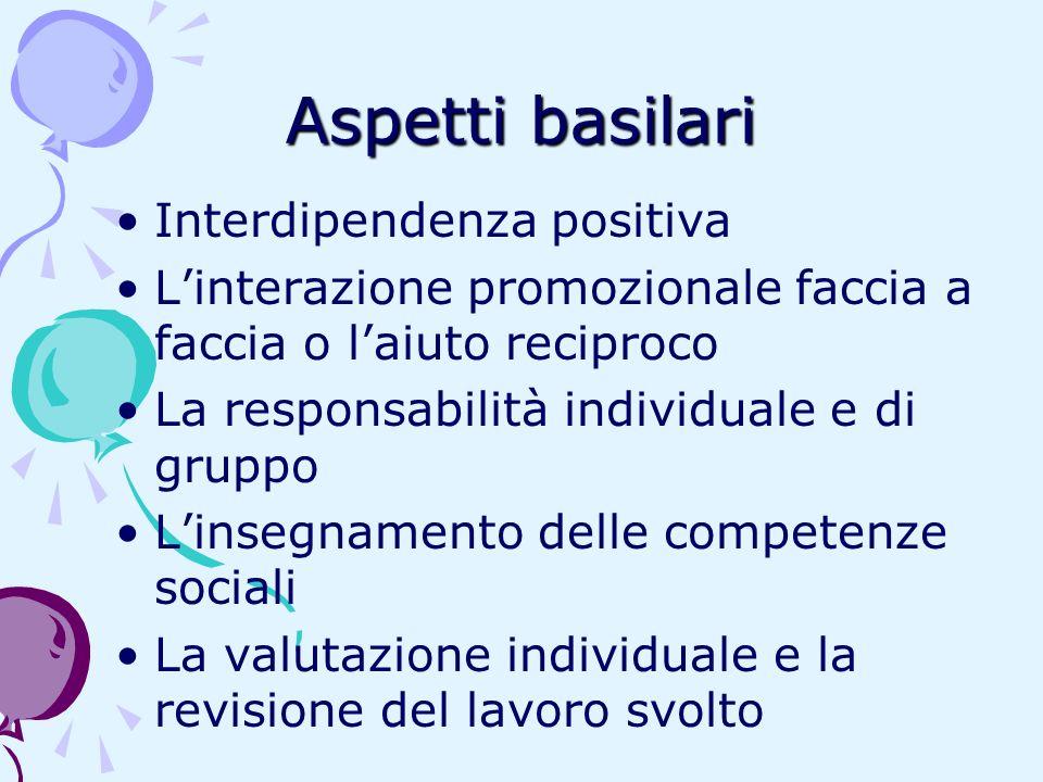 Aspetti basilari Interdipendenza positiva Linterazione promozionale faccia a faccia o laiuto reciproco La responsabilità individuale e di gruppo Linse