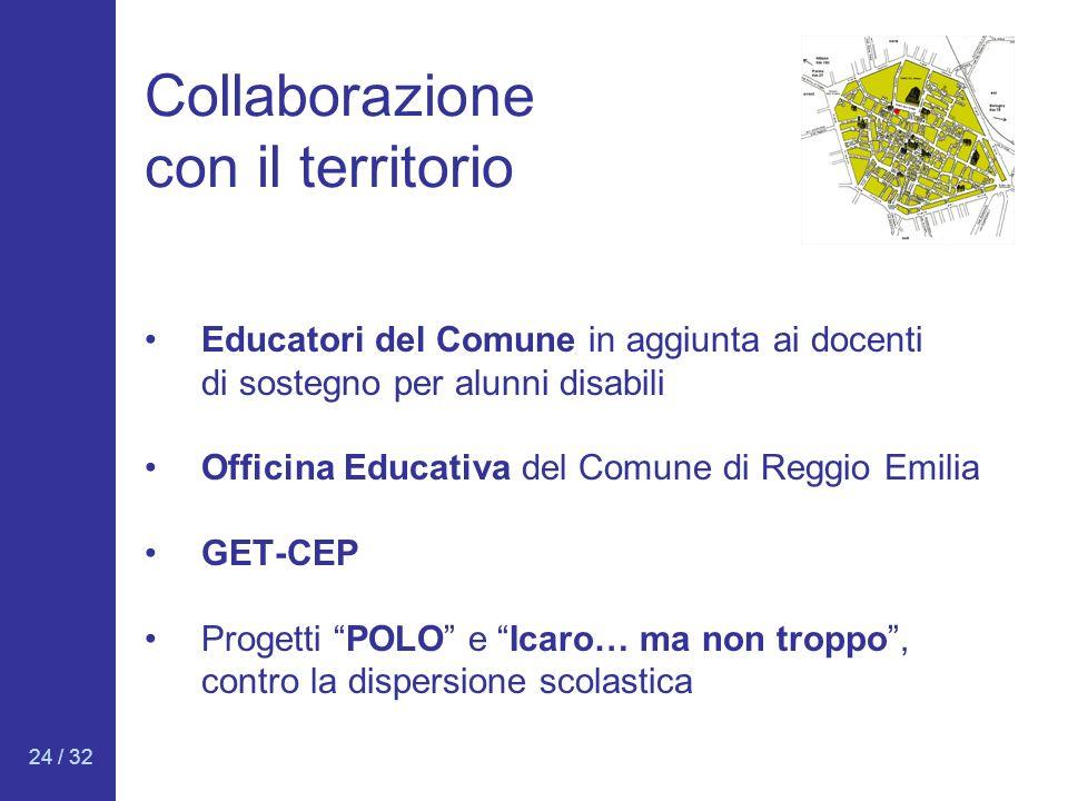 24 / 32 Collaborazione con il territorio Educatori del Comune in aggiunta ai docenti di sostegno per alunni disabili Officina Educativa del Comune di