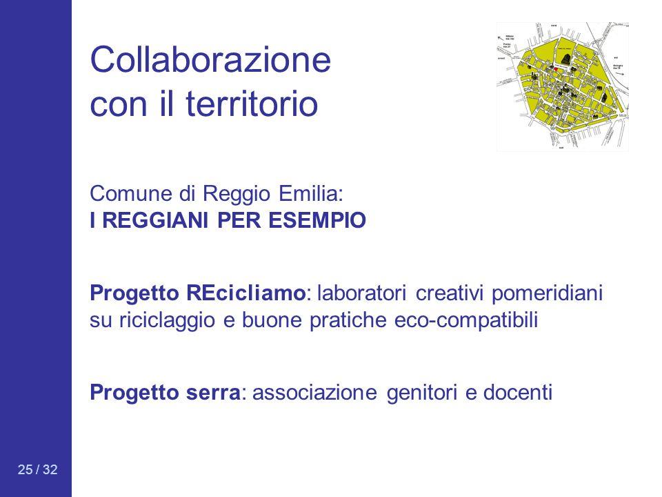 25 / 32 Collaborazione con il territorio Comune di Reggio Emilia: I REGGIANI PER ESEMPIO Progetto REcicliamo: laboratori creativi pomeridiani su ricic