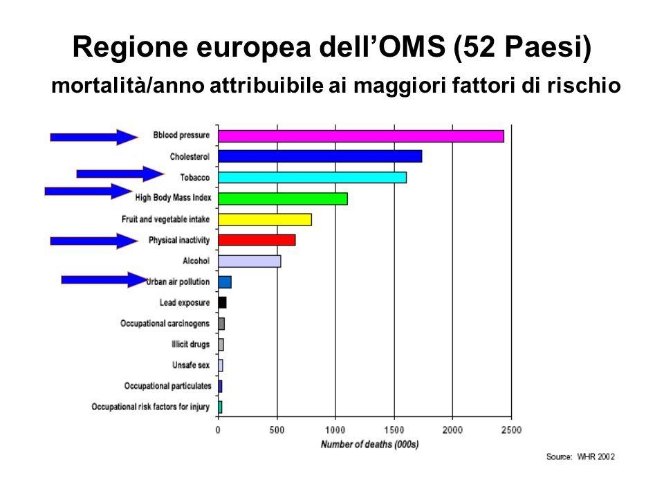 Regione europea dellOMS (52 Paesi) mortalità/anno attribuibile ai maggiori fattori di rischio