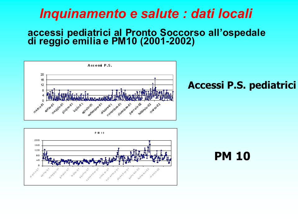 accessi pediatrici al Pronto Soccorso allospedale di reggio emilia e PM10 (2001-2002) Accessi P.S. pediatrici PM 10 Inquinamento e salute : dati local