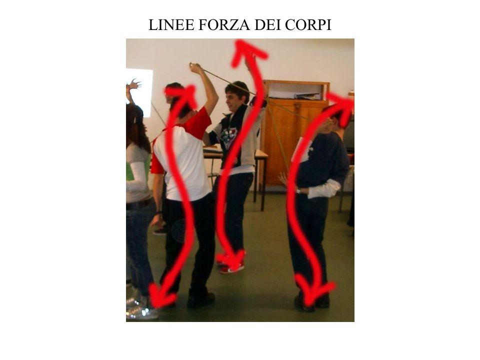 LINEE FORZA DEI CORPI