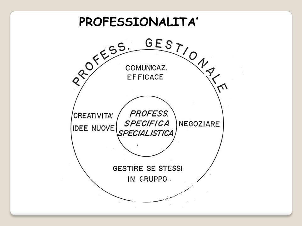 PROFESSIONALITA