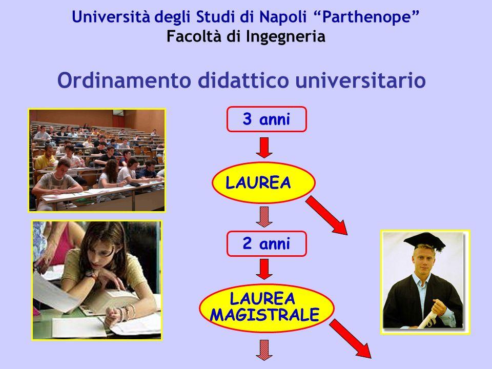 LAUREA 3 anni LAUREA MAGISTRALE 2 anni Università degli Studi di Napoli Parthenope Facoltà di Ingegneria Ordinamento didattico universitario
