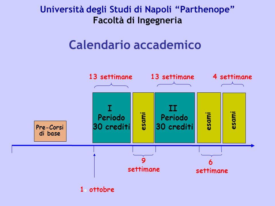 I Periodo 30 crediti II Periodo 30 crediti Pre-Corsi di base 13 settimane 9 settimane 6 settimane 4 settimane esami 1 o ottobre Università degli Studi di Napoli Parthenope Facoltà di Ingegneria Calendario accademico