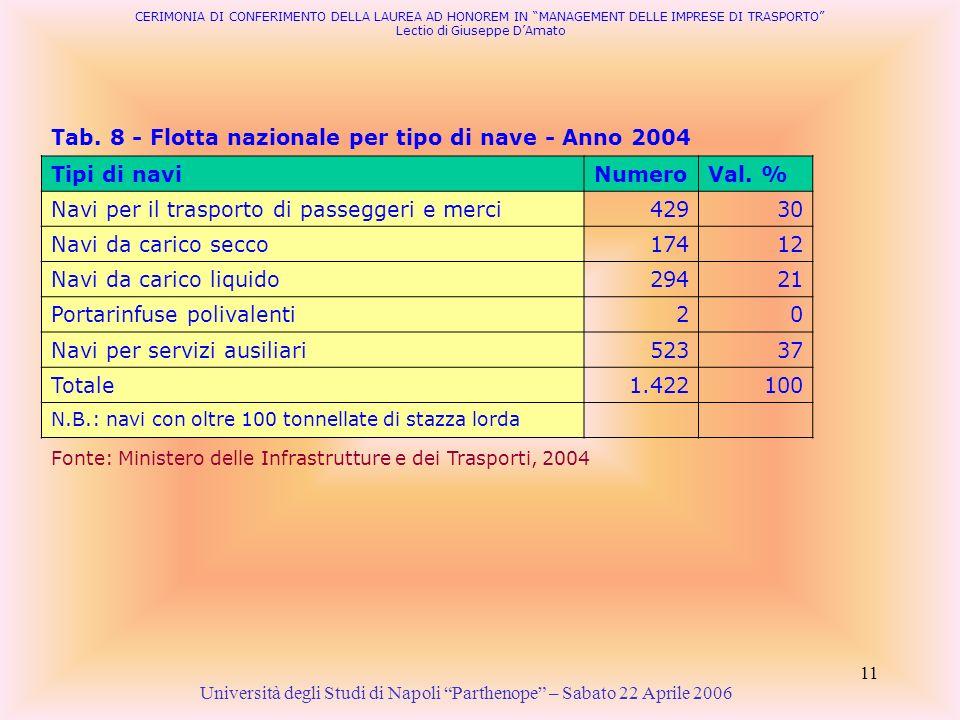 11 Tab. 8 - Flotta nazionale per tipo di nave - Anno 2004 Università degli Studi di Napoli Parthenope – Sabato 22 Aprile 2006 Fonte: Ministero delle I