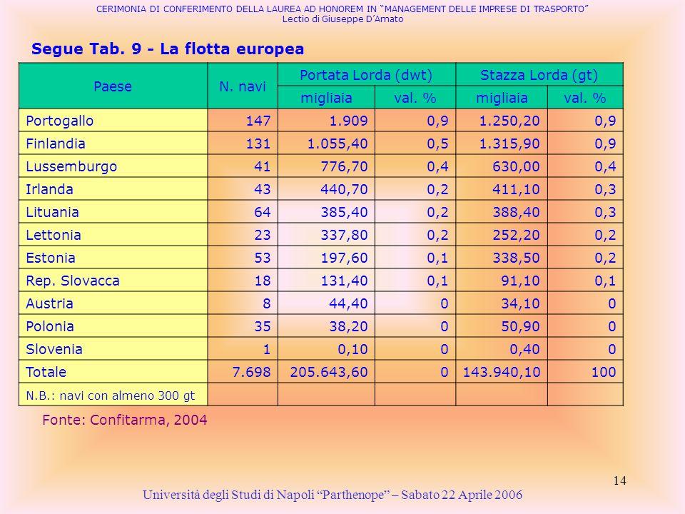 14 Segue Tab. 9 - La flotta europea Università degli Studi di Napoli Parthenope – Sabato 22 Aprile 2006 Fonte: Confitarma, 2004 CERIMONIA DI CONFERIME