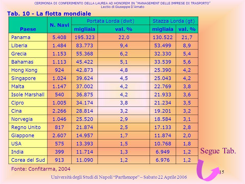 15 Tab. 10 - La flotta mondiale Università degli Studi di Napoli Parthenope – Sabato 22 Aprile 2006 Fonte: Confitarma, 2004 CERIMONIA DI CONFERIMENTO