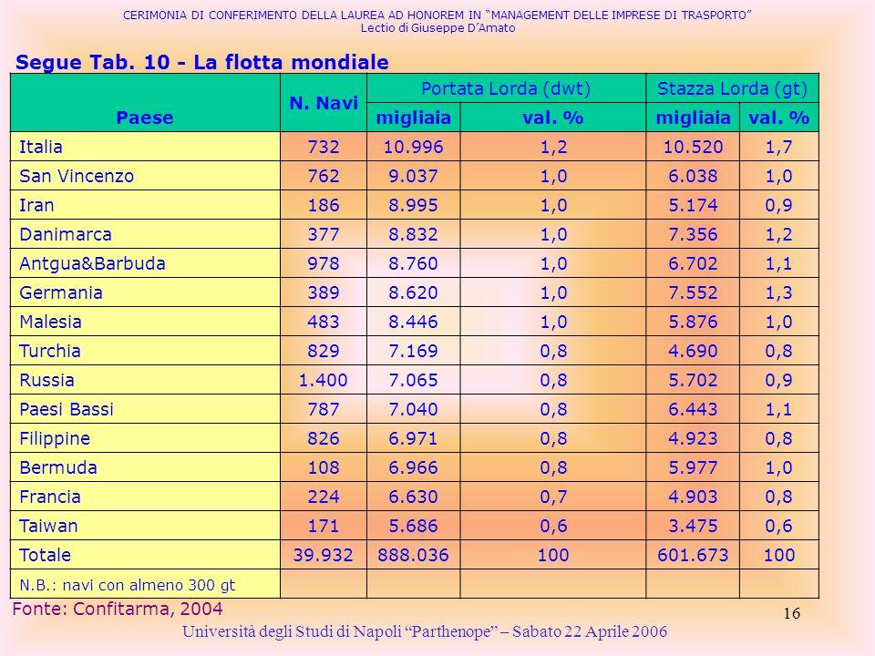 16 Segue Tab. 10 - La flotta mondiale Università degli Studi di Napoli Parthenope – Sabato 22 Aprile 2006 Fonte: Confitarma, 2004 CERIMONIA DI CONFERI
