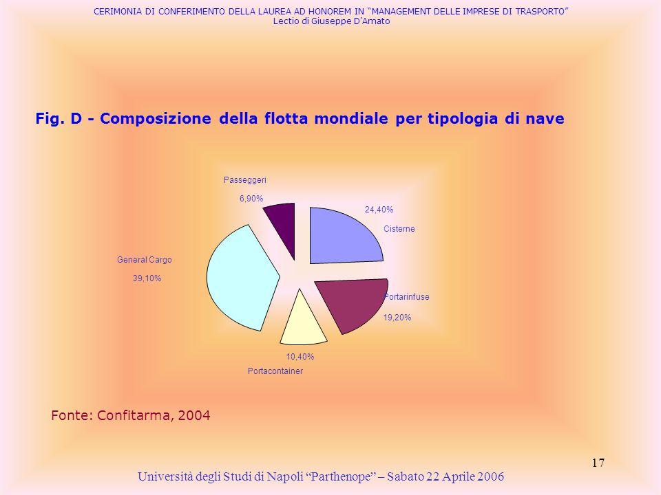 17 Fig. D - Composizione della flotta mondiale per tipologia di nave Fonte: Confitarma, 2004 24,40% 19,20% 10,40% 39,10% 6,90% Cisterne Portarinfuse P